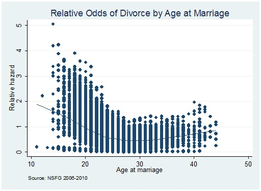age at marriage & divorce