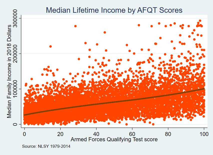 income by afqt